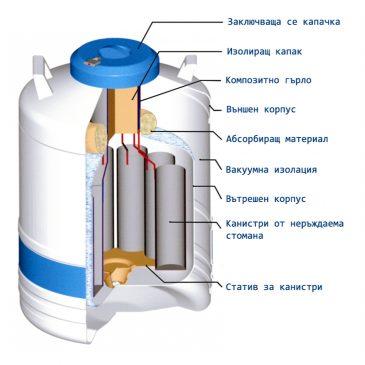 Какво трябва да знаете преди да закупите дюаров съд за течен азот